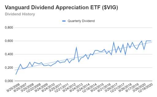 Dividend Aristocrats ETF dividend growth $VIG