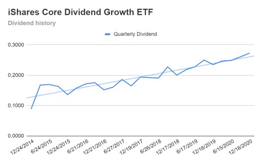 Dividend Aristocrats ETF dividend growth