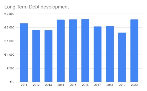 Wolters Kluwer long term debt