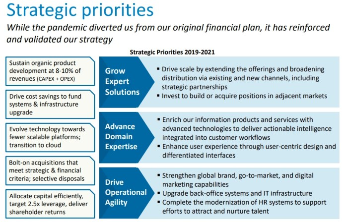 WoltersKluwer strategic priorities