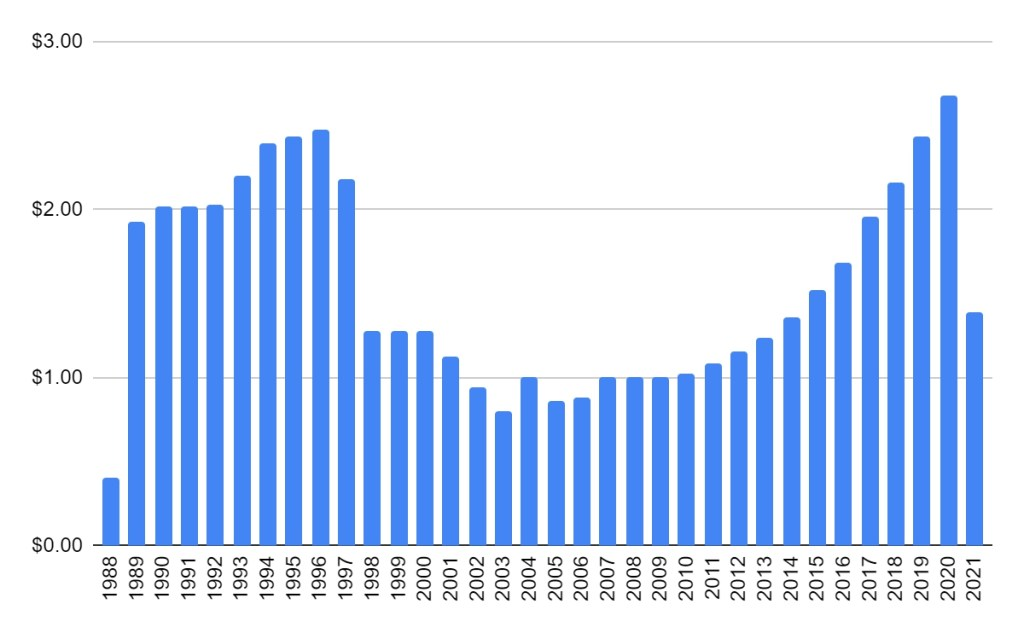 WD40 dividend history since 1988
