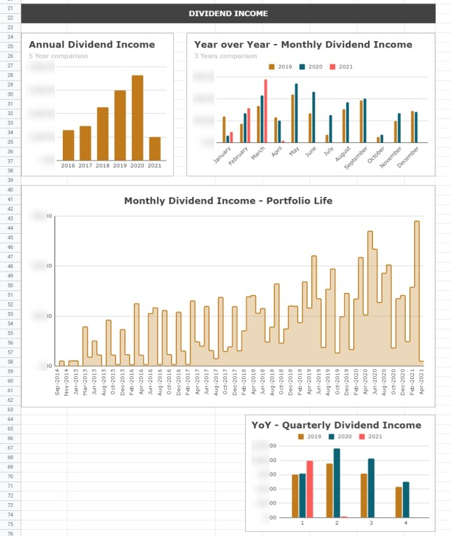 Dividend Income charts in the dividend portfolio dashboard