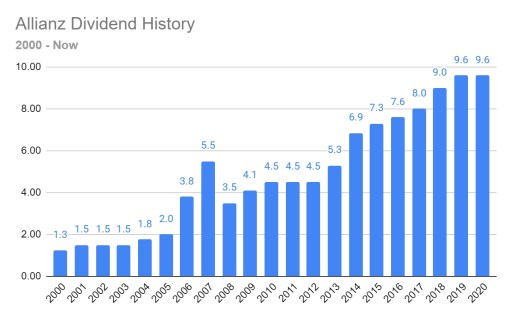 Allianz dividend history 2000 - Now
