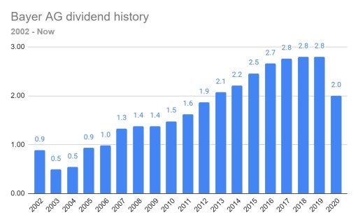 Bayer dividend history