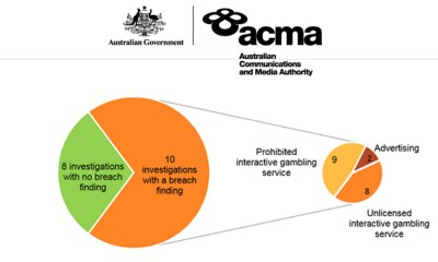 Australia online gambling watchdog warns int'l operators about breaching new law
