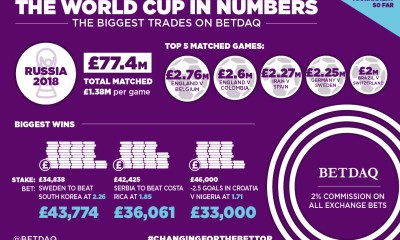 BETDAQ bettors trade £77.4m in opening World Cup rounds as 2% commission continues to succeed