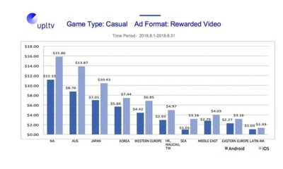 UPLTV Released August 2018 Global Mobile Game Ad Monetization Data Report