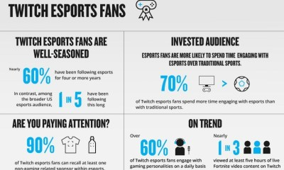 Nielsen Releases Unprecedented Insights On Esports Fan Attitudes And Behaviors Leveraging Twitch Data