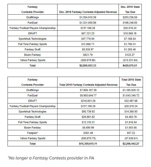 PGCB Reports December & 2018 Fantasy Contests Revenue