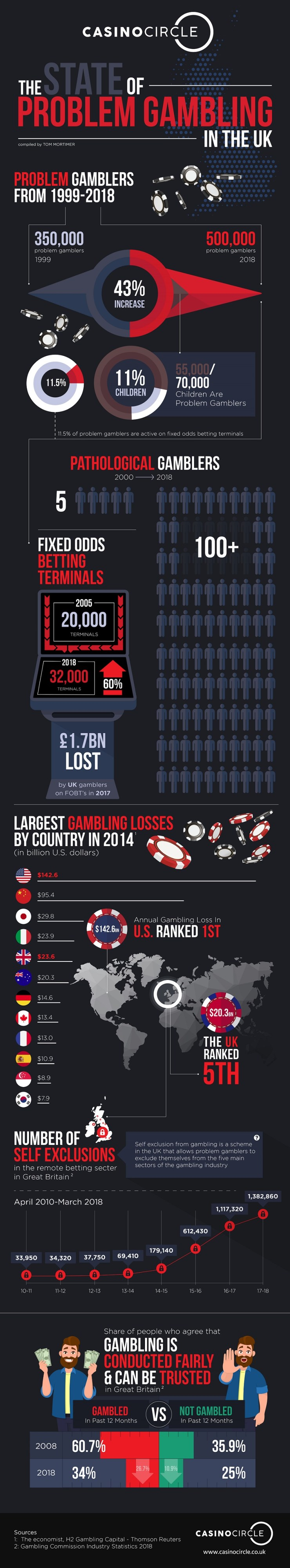 Problem Gambling in the UK