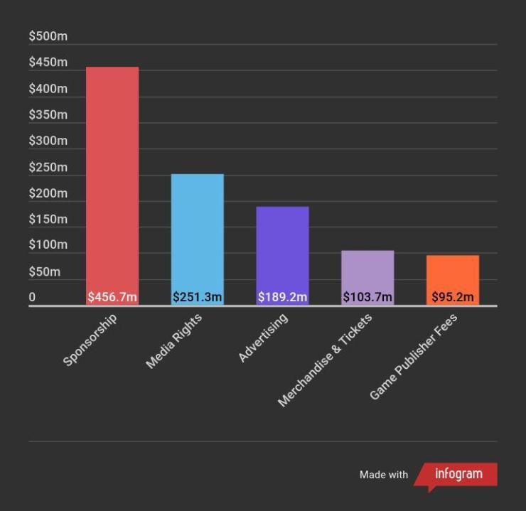esports revenue 18