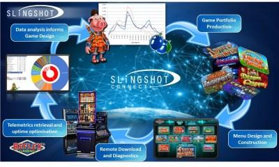 Reflex's Slingshot remains on target for operators