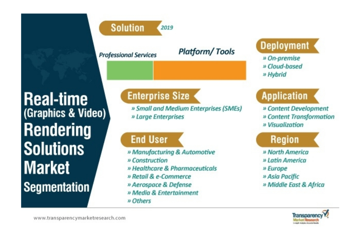 Widespread Adoption of 3D Content Driving Real-time (Graphics and Video) Rendering Solutions Market