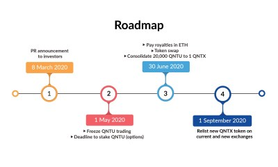 Investor Procedures On Swap, Consolidation And Staking Options