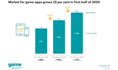 Germany: Sales of game apps grow by 23 per cent in the first six months of 2020