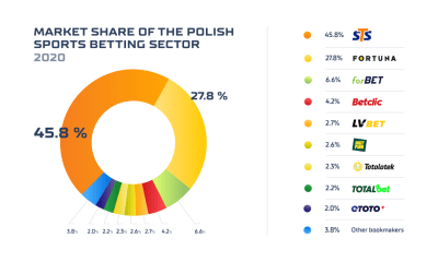 Polish sports betting market sums up 2020