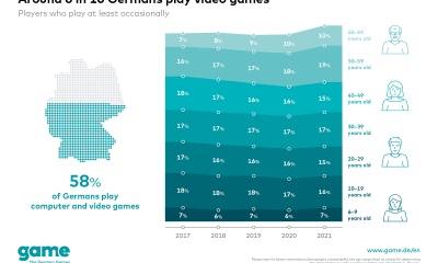 6 in 10 Germans play video games