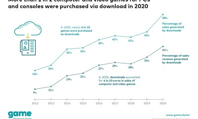 Game downloads surge in the Covid-19 year
