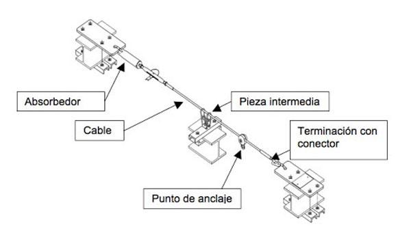 componentes sistema anticaidas