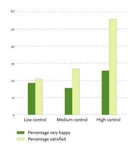 happinesssatisfactioncontrol_smaller