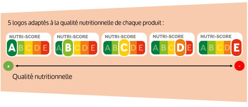 Le Nutri-score bientôt étendu à toute l'Europe?