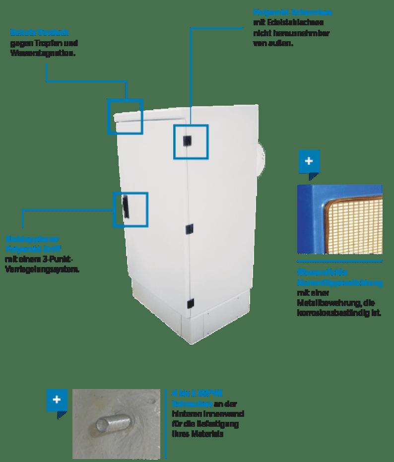 armoires coffrets polyester euro 1500 technique