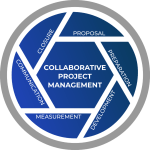 EPN – CPM – Collaborative Project Management approach graphic