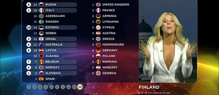 Eurovision fiction… Ces chansons que nous aurions vues en finale avec le système de votes mis en place cette année…