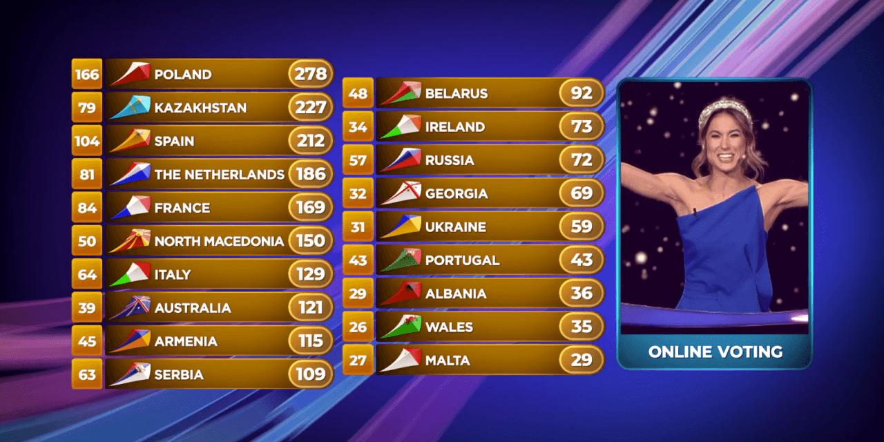 Eurovision Junior 2019 : détail des votes