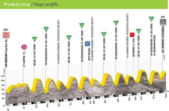 Profil 6. etapu Tour de Pologne 2015