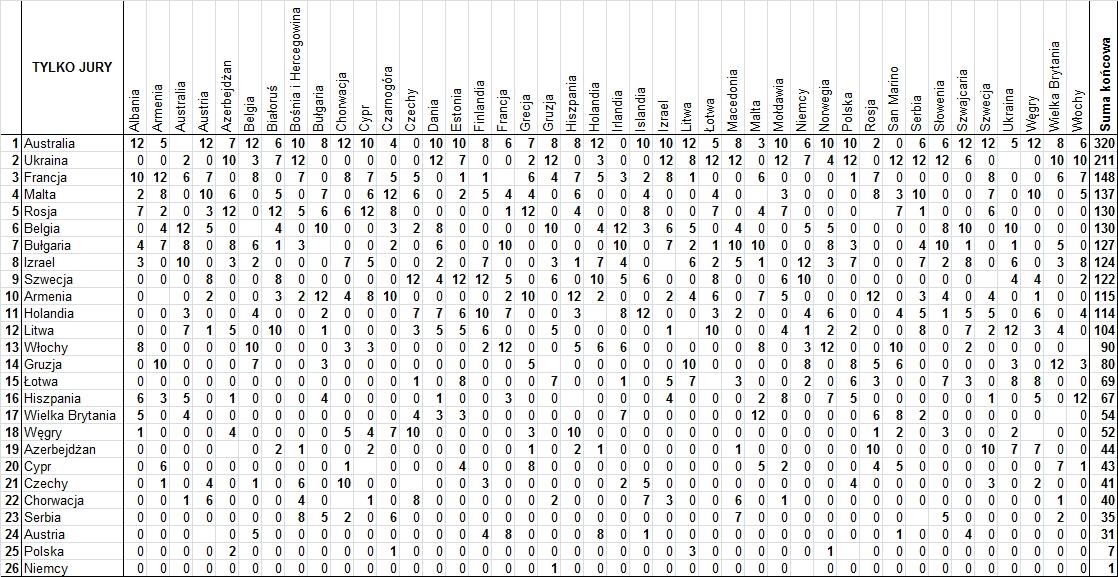 Szczegółowe wyniki głosowania jury Eurowizji 2016
