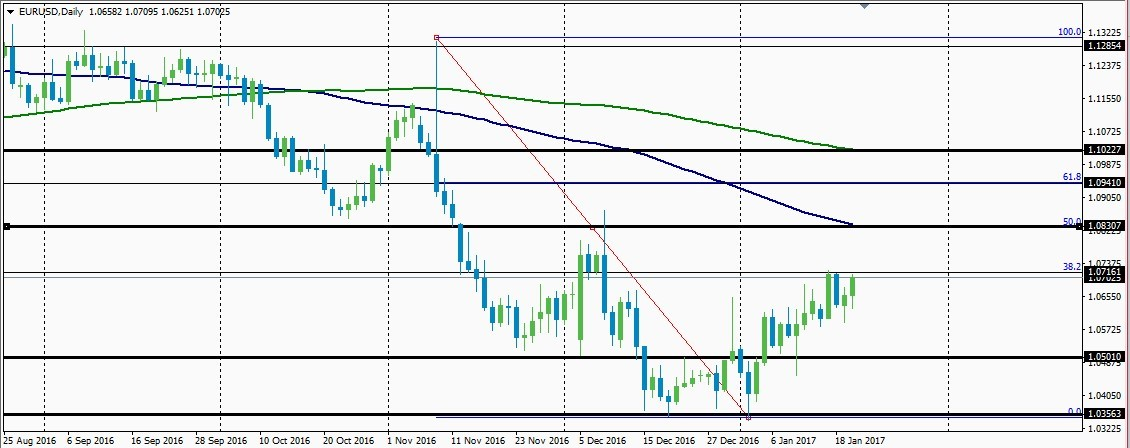 Daily chart analysis for the EURUSD pair