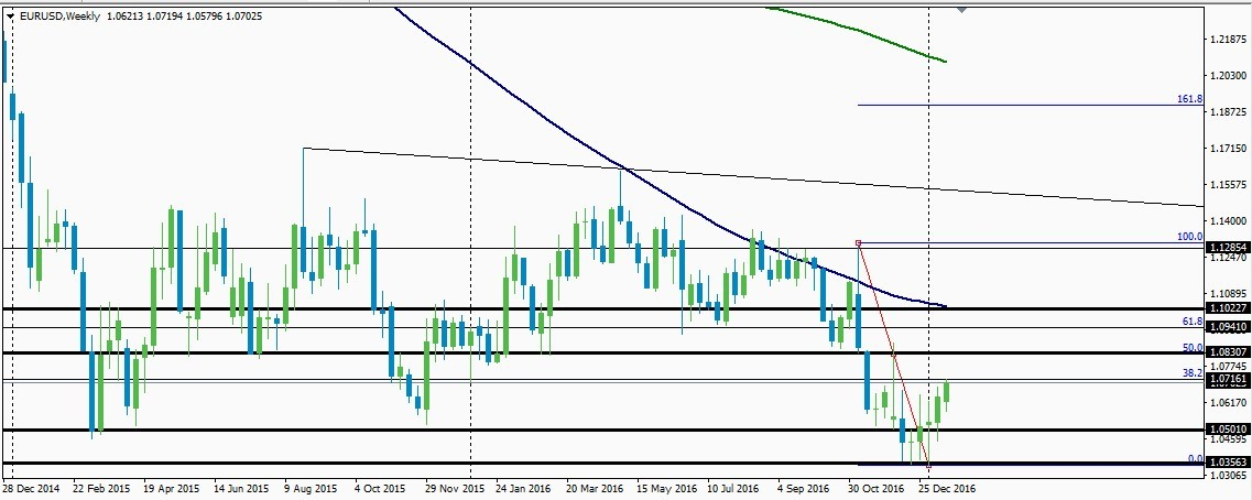 Weekly chart analysis for the EURUSD pair