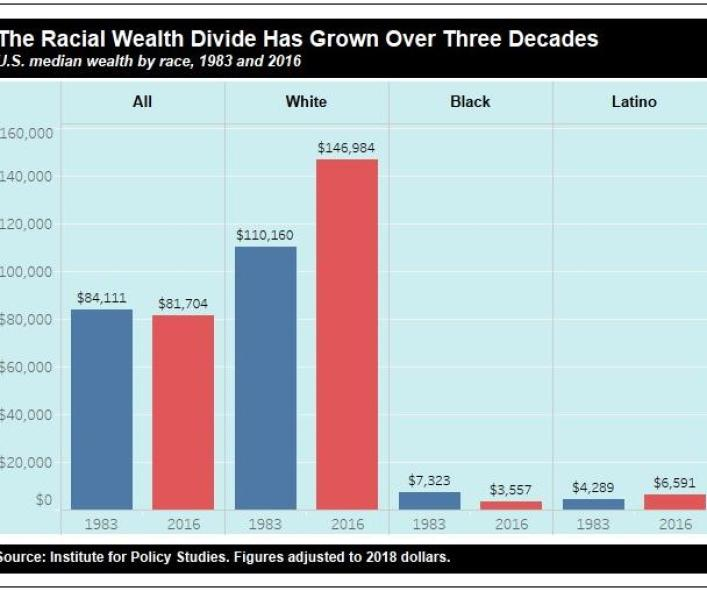 charlene crowell - 2019 Institute for Policy Studies Graphic Racial Wealth Divide Has Grown Over Three Decades (002)