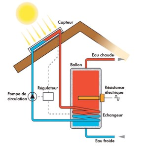Principe chauffe eau solaire