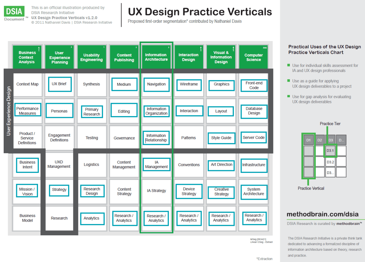 UX Design verticals