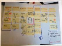 Basic IA work: reorganising navigation
