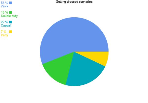 gettingDressedScenarios_pieChart
