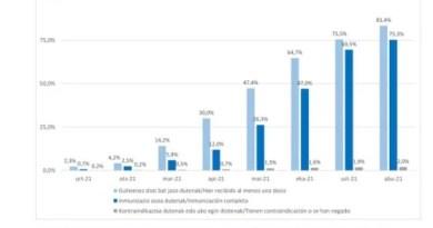 El 75% de la población vasca mayor de doce años ha completado la pauta de vacunación,