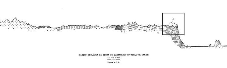 secção geológica da serra da cantareira ao maciço de santos