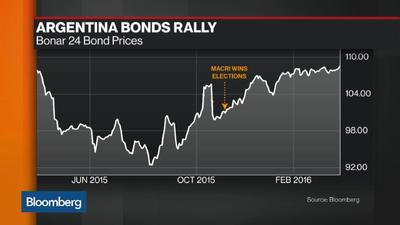 Argentina bond rally