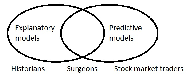 Explanatory-and-predictive-models