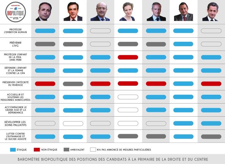 biopolitique_vita_barometre_primaire_droite