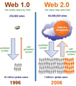 entendiendo web 20