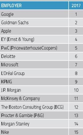 2017 Most Attractive Global Employers for Business Students. The top 15 employers according to college students.