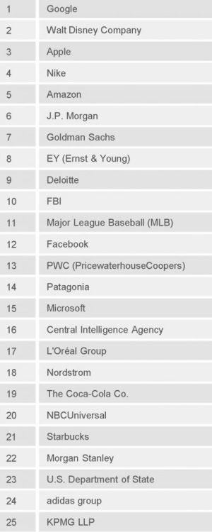 2017 Most Attractive U.S. Employers. Top 25 ranked by U.S. business students.
