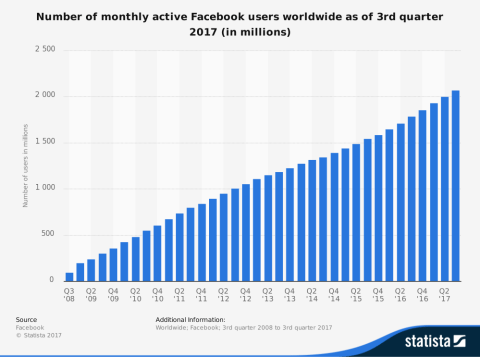 Great Tips to Better Use Facebook -- Active Users