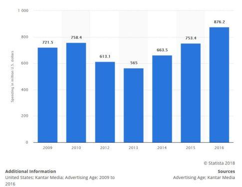 How Coca-Cola Creates Stories -- Annual U.S. Ad Spending