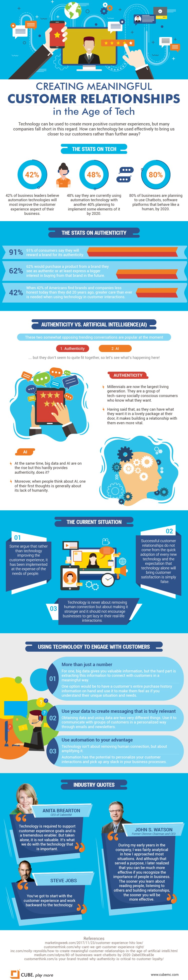 Customer Relationships in a High-Tech World -- Infographic Tips