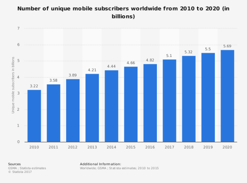 Mobile Drives E-Commerce Globally -- Mobile Subscribers